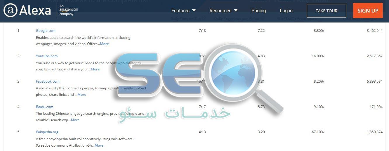 لیست بهترین سایت ها